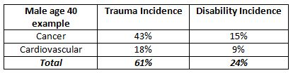 Trauma vs Disability Incidence table for Blog