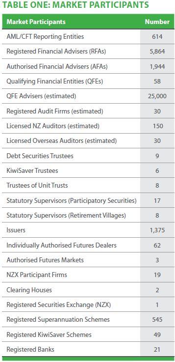 Market participants 2013