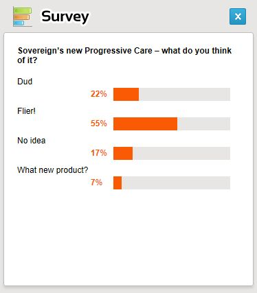 Progressive Care Survey