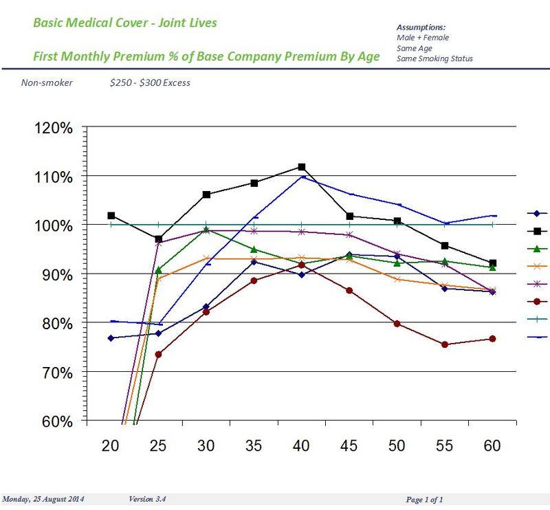 Medical price comparison sample
