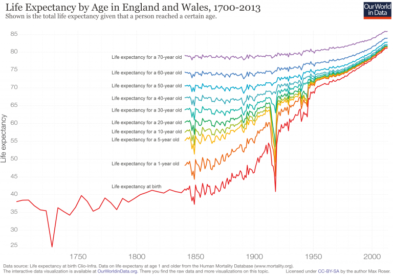 Life-expectancy-by-age-in-the-UK-1700-to-2013-768x538