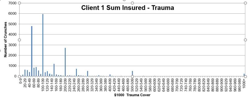 Trauma sums insured