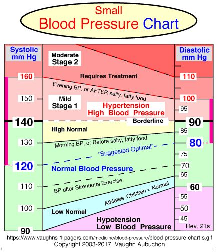 Moneyblog Blood Pressure Chart