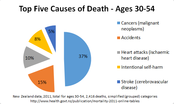 Causes of death top five 2011 NZMOH age range 30 to 54