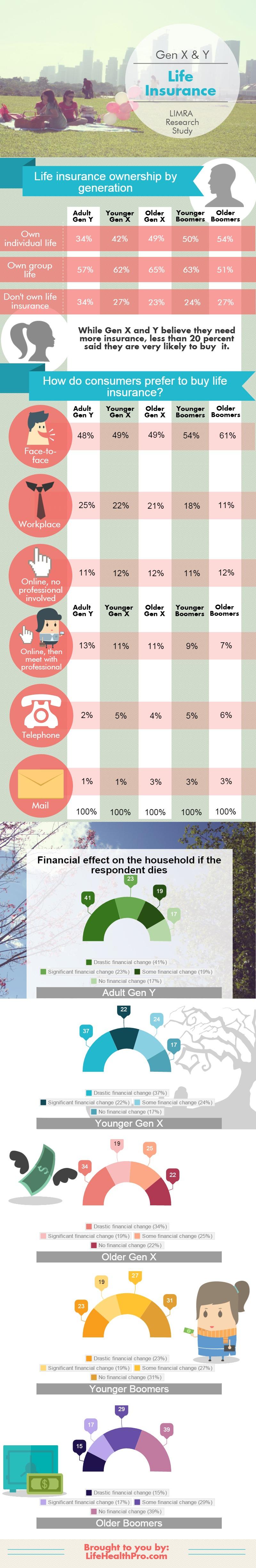 Limra-millennials-life-insurance-infographic