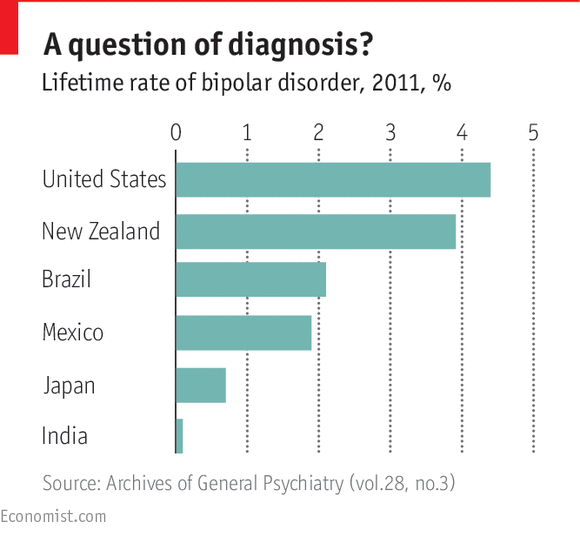 Economist chart of Mental Illness Diagnosis