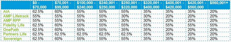Agreed Value Cover Amounts