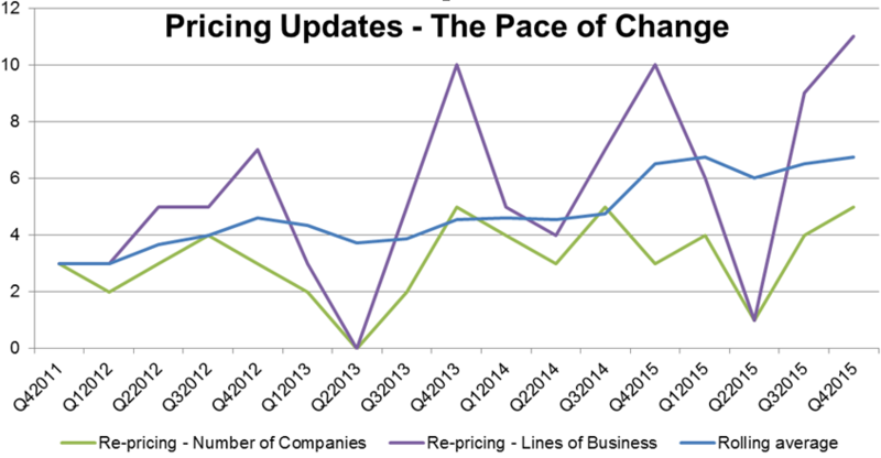 Pricing pace of change to end 2015