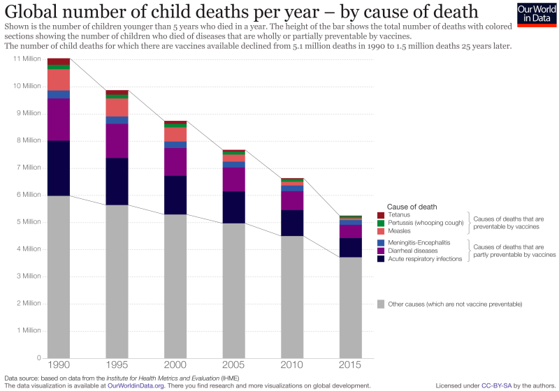 Reduction-of-child-deaths-due-to-vaccine-preventable-diseases-v2-2