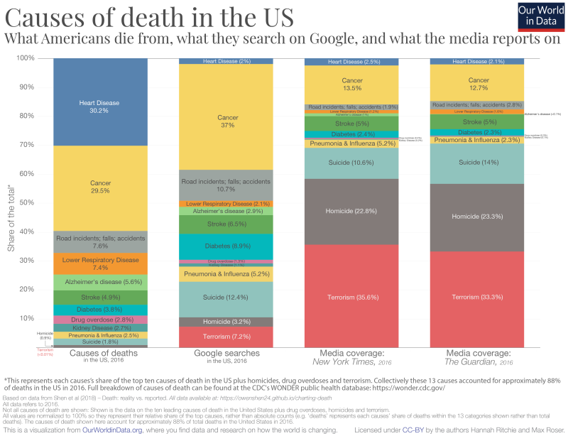 Causes-of-death-in-USA-vs.-media-coverage