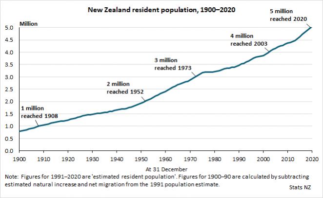 Annual population change
