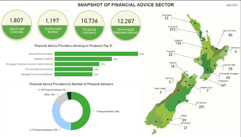 FA sector snapshot